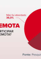 Visita Remota